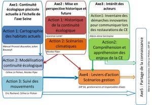 5 axes en interaction